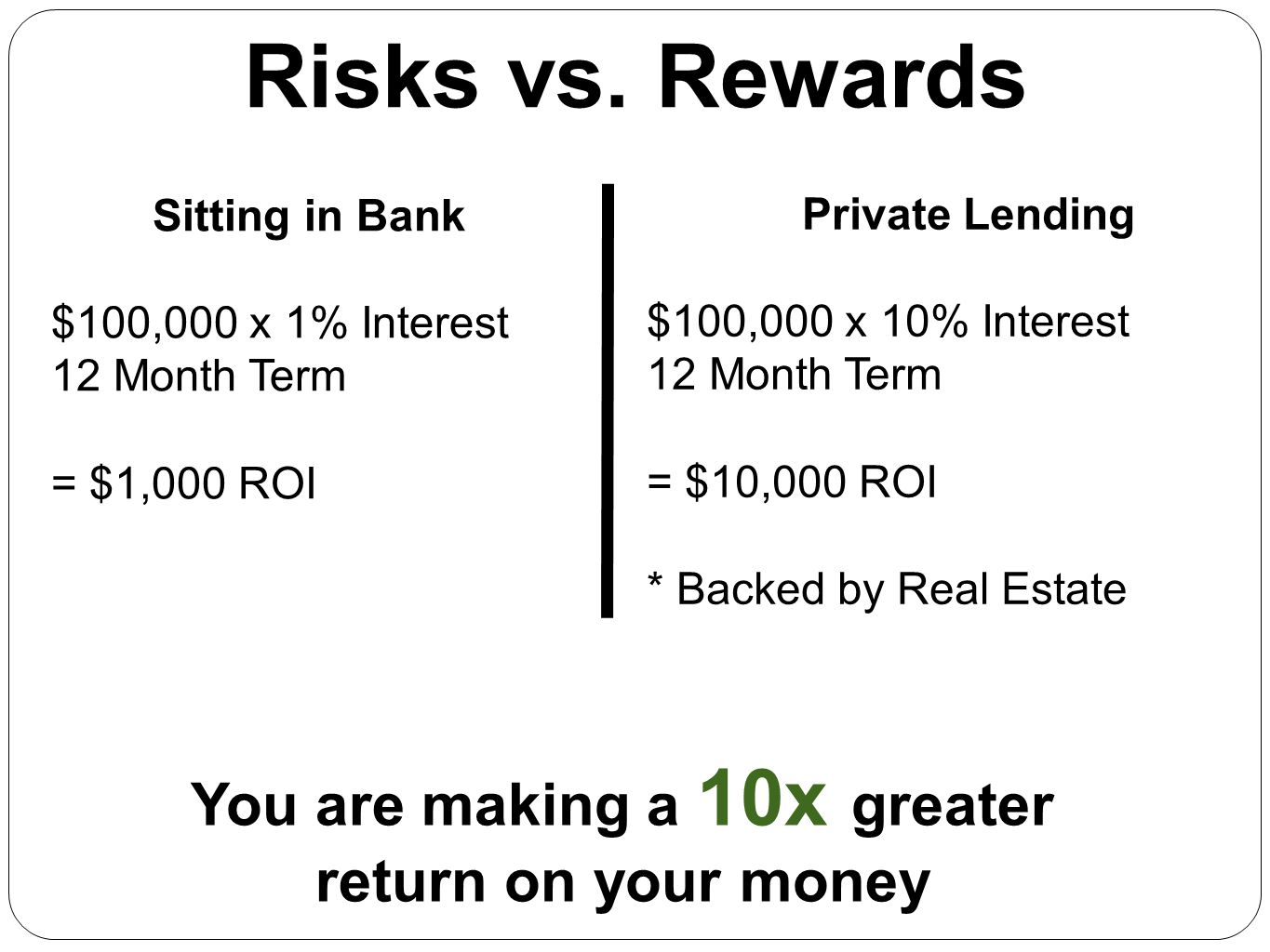 You are making a 10x greater return on your money