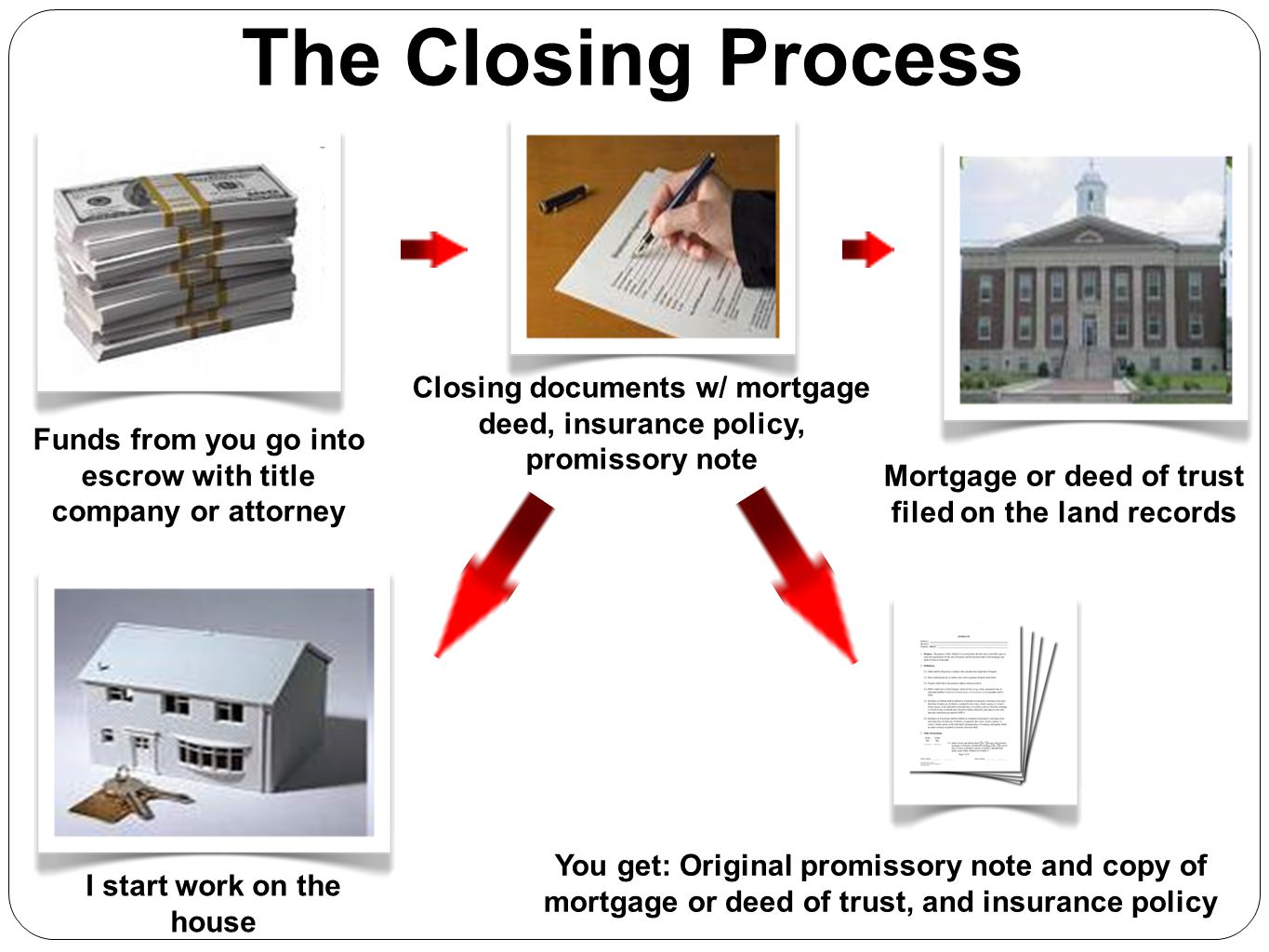 The Closing Process Closing documents w/ mortgage deed, insurance policy, promissory note.