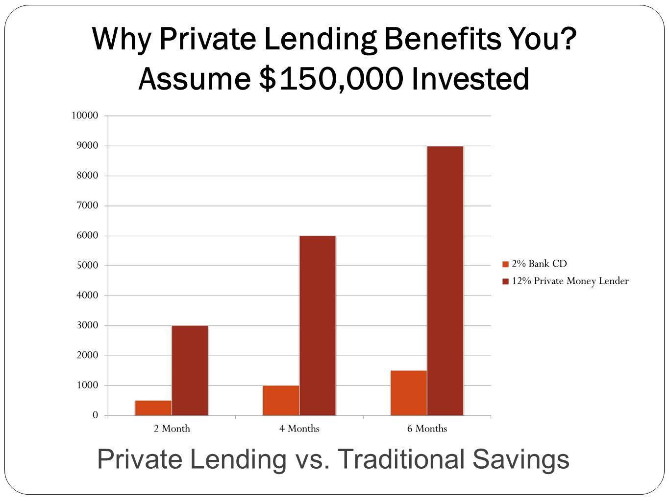 Why Private Lending Benefits You Assume $150,000 Invested