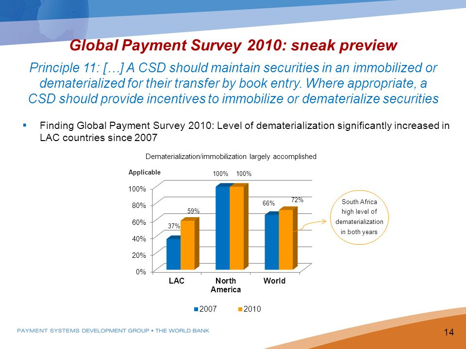 Global Payment Survey 2010: sneak preview