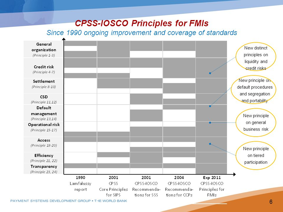 CPSS-IOSCO Principles for FMIs Since 1990 ongoing improvement and coverage of standards