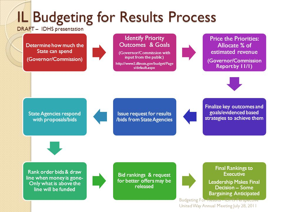 IL Budgeting for Results Process DRAFT – IDHS presentation