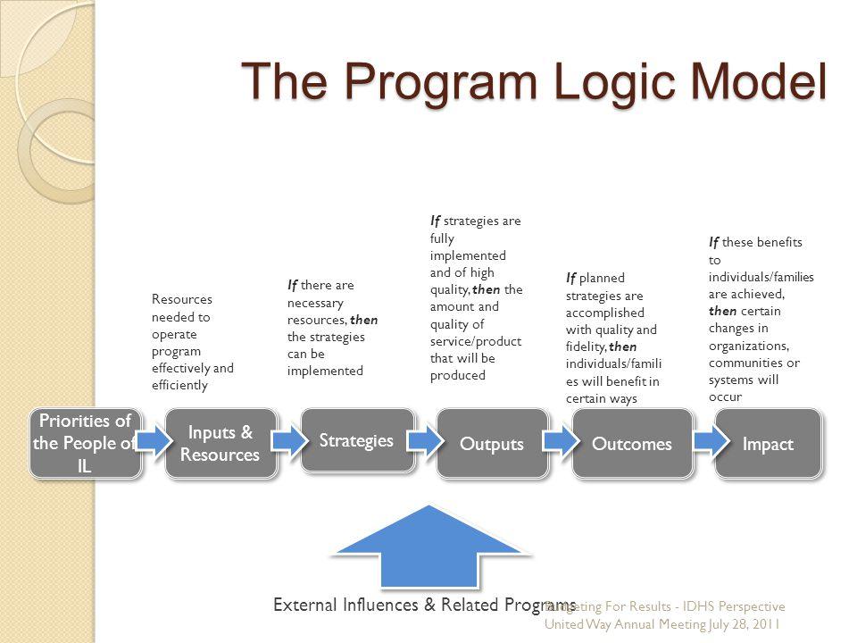 The Program Logic Model
