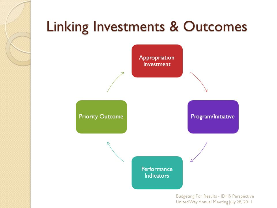 Linking Investments & Outcomes