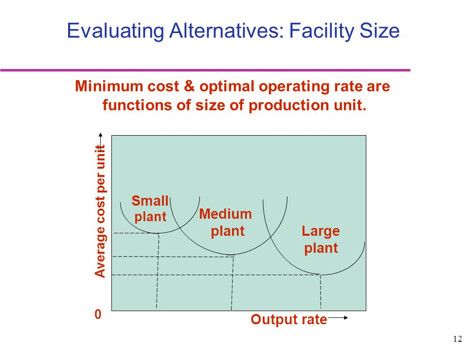 Evaluating Alternatives: Facility Size