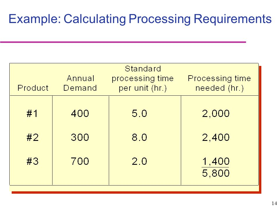 Example: Calculating Processing Requirements