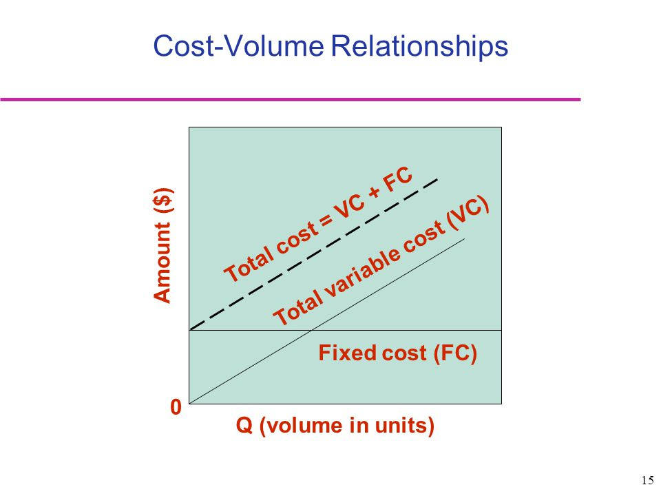 Cost-Volume Relationships