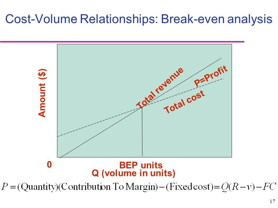 Cost-Volume Relationships: Break-even analysis