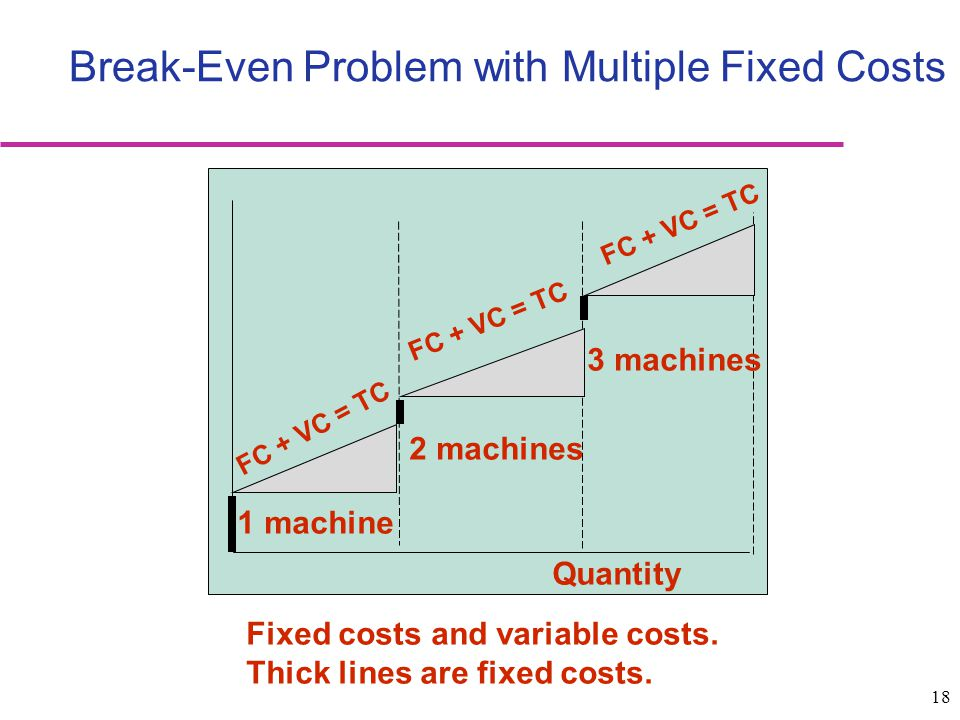 Break-Even Problem with Multiple Fixed Costs