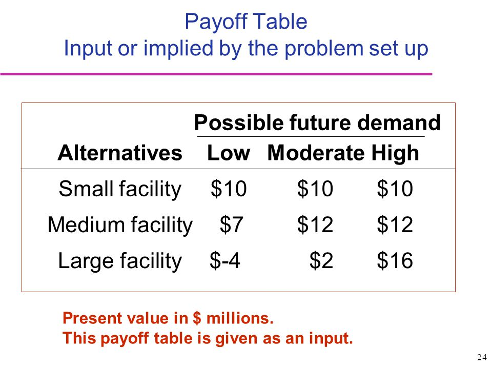 Payoff Table Input or implied by the problem set up