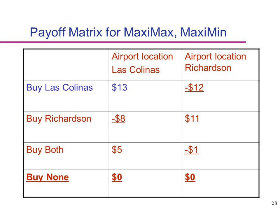 Payoff Matrix for MaxiMax, MaxiMin