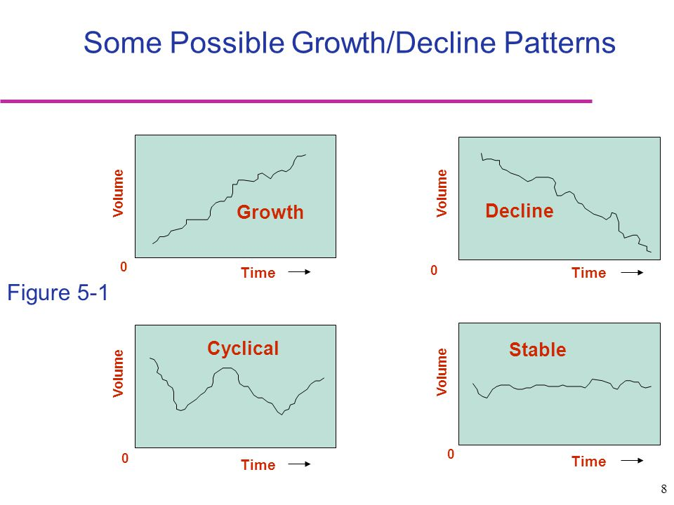 Some Possible Growth/Decline Patterns