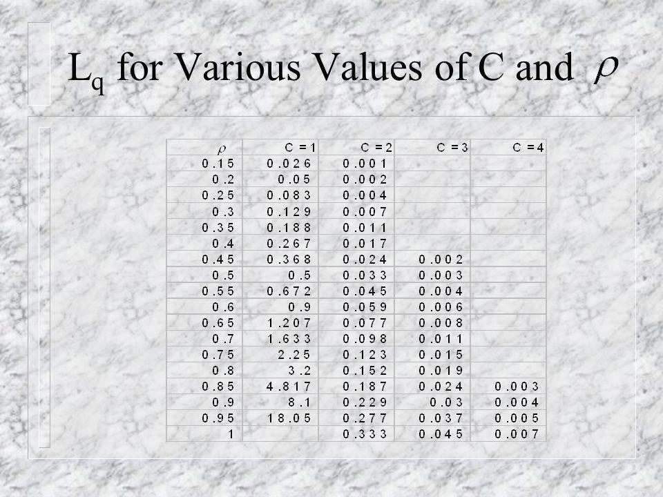 Lq for Various Values of C and