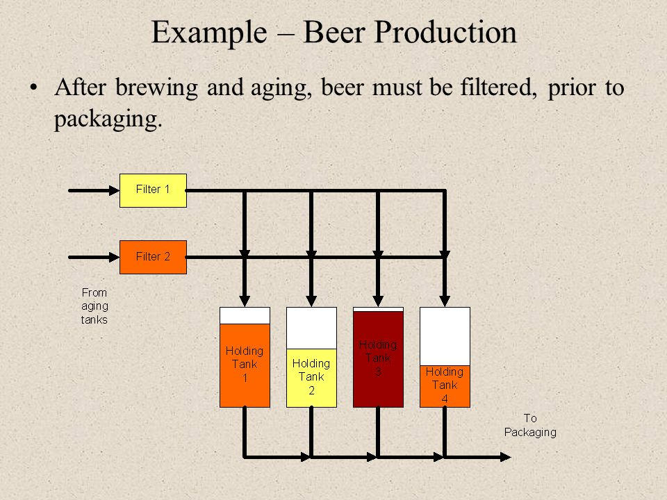 Example – Beer Production