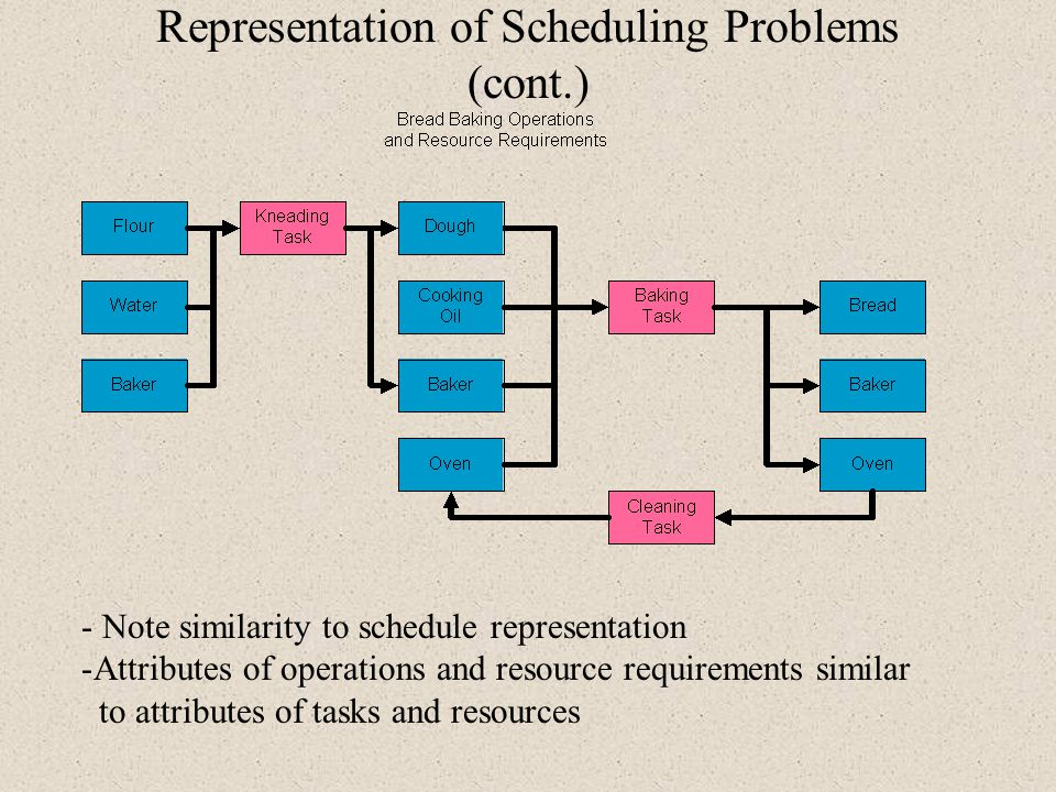 Representation of Scheduling Problems (cont.)