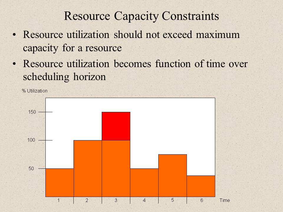 Resource Capacity Constraints