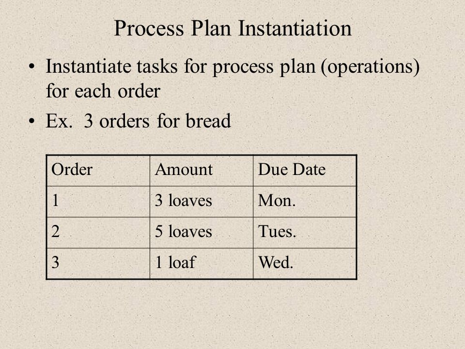 Process Plan Instantiation