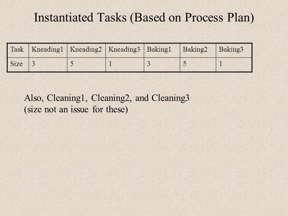 Instantiated Tasks (Based on Process Plan)