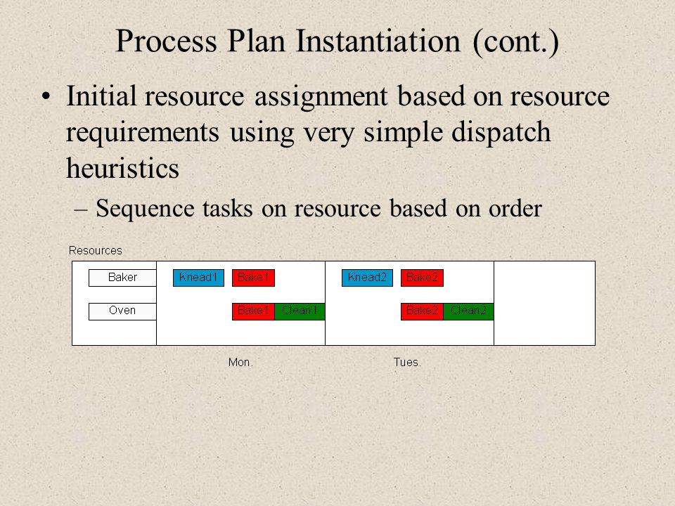 Process Plan Instantiation (cont.)