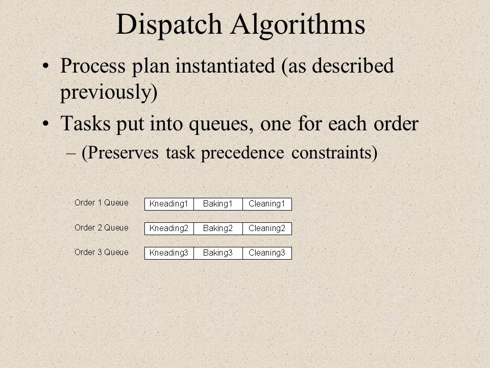 Dispatch Algorithms Process plan instantiated (as described previously) Tasks put into queues, one for each order.