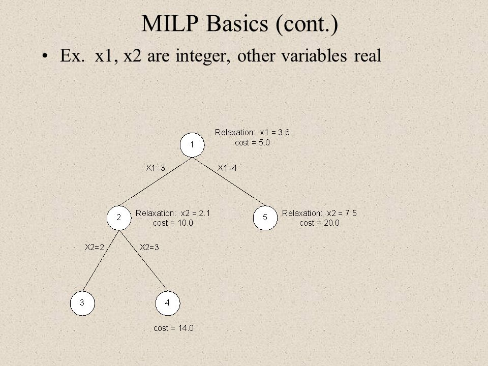 MILP Basics (cont.) Ex. x1, x2 are integer, other variables real