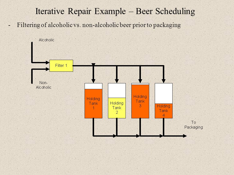 Iterative Repair Example – Beer Scheduling