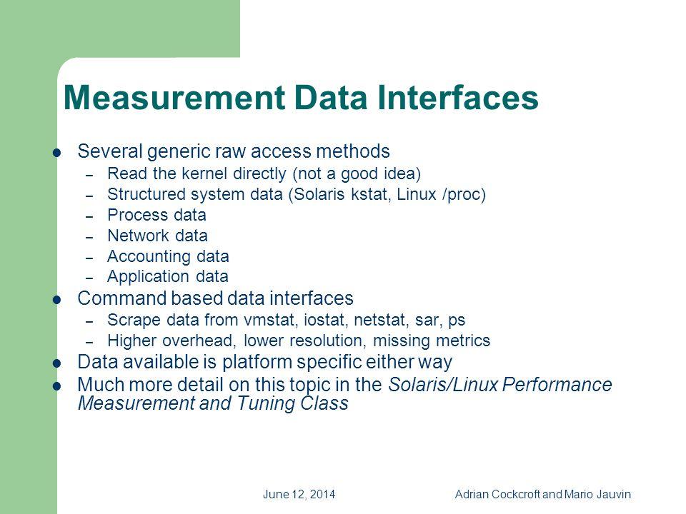 Measurement Data Interfaces