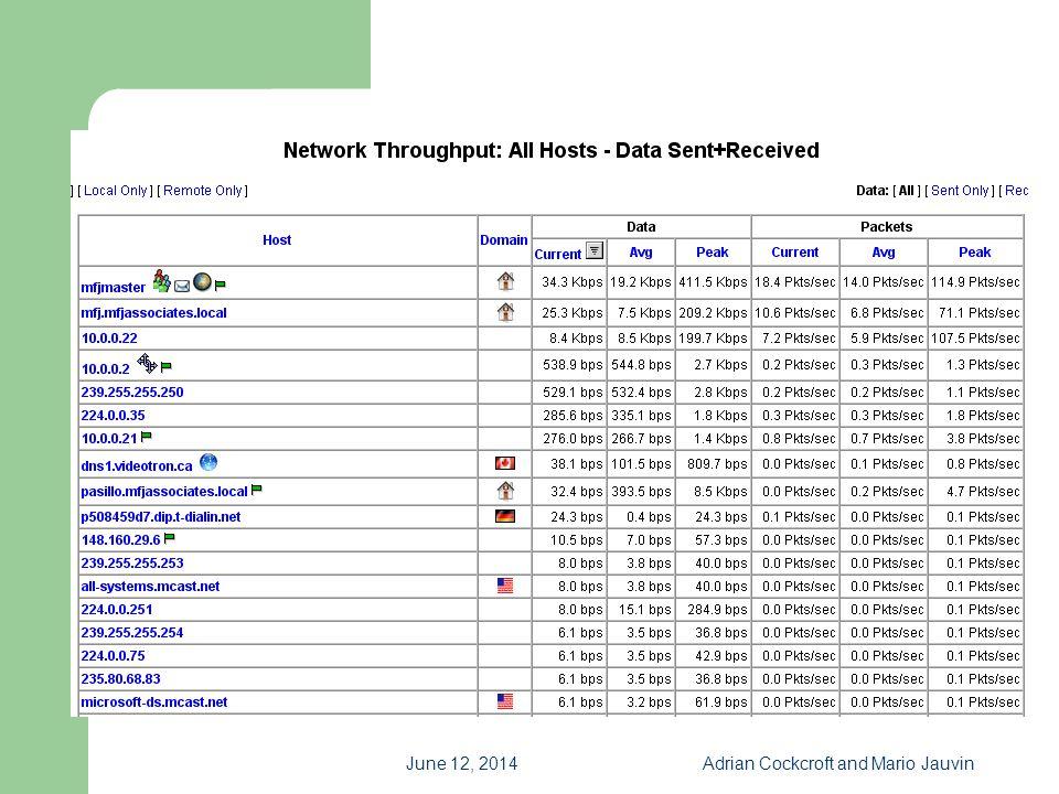 ntop_Network_Thruput