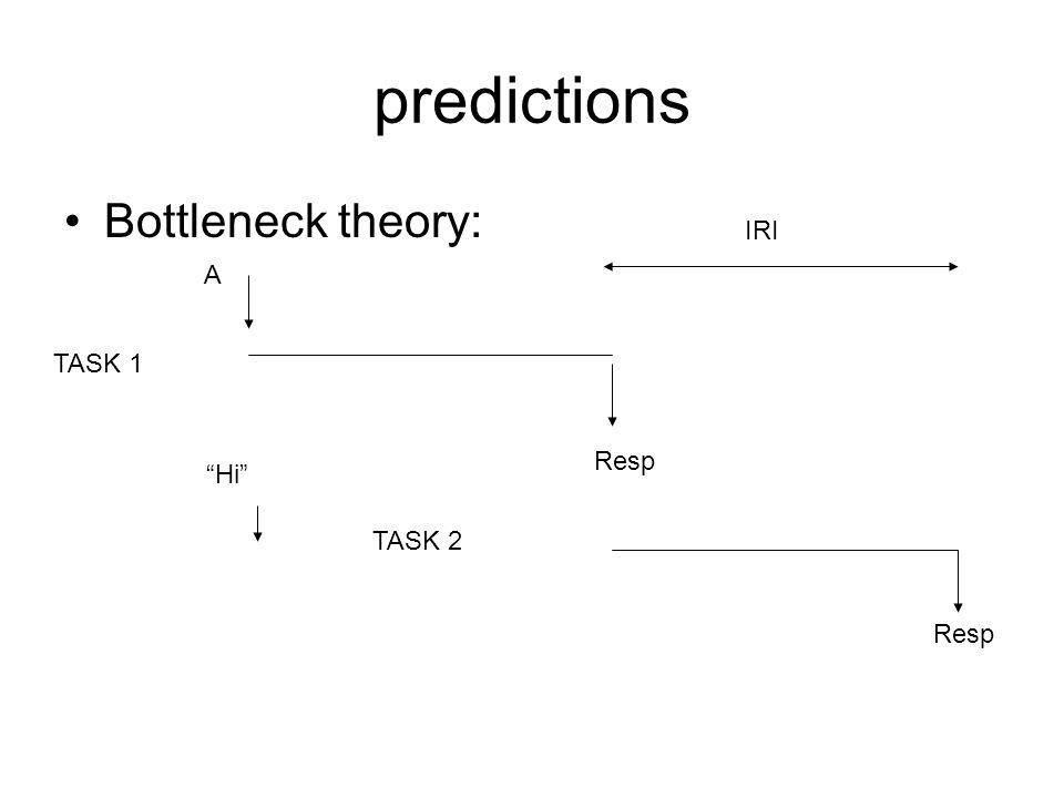 predictions Bottleneck theory: IRI A TASK 1 Resp Hi TASK 2 Resp