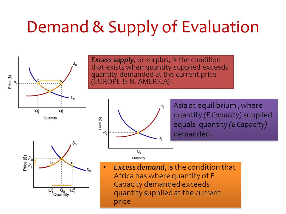 Demand & Supply of Evaluation