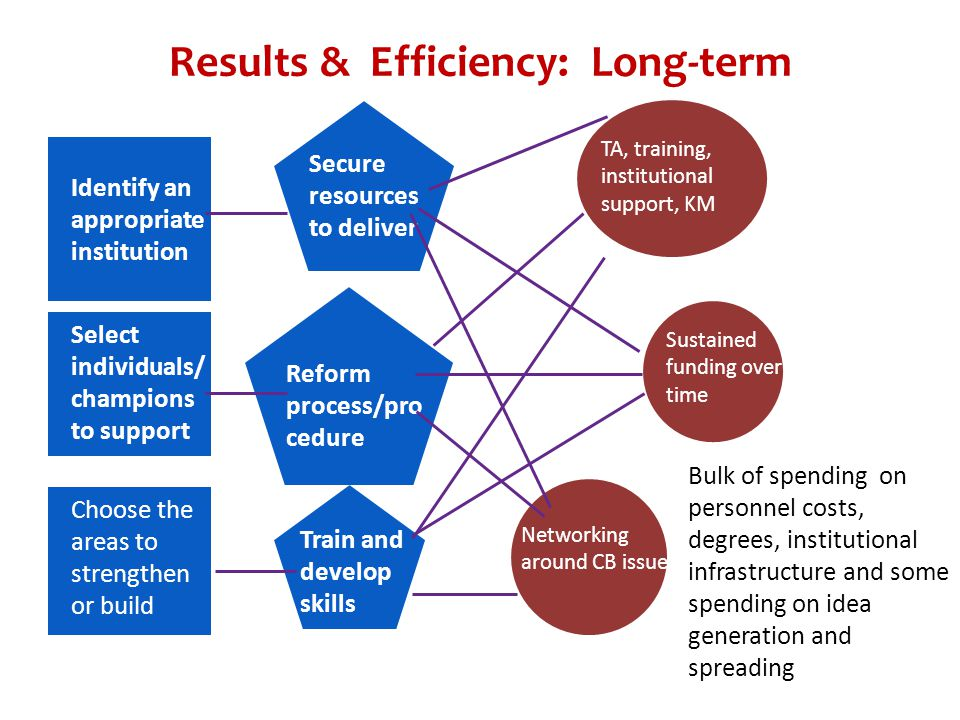 Results & Efficiency: Long-term