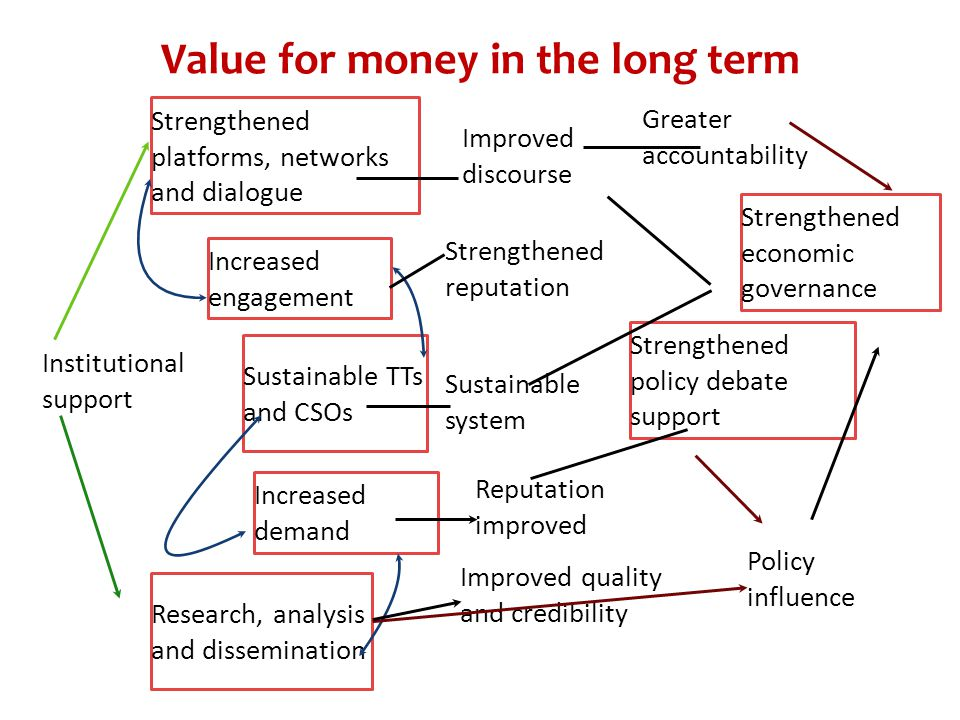 Value for money in the long term