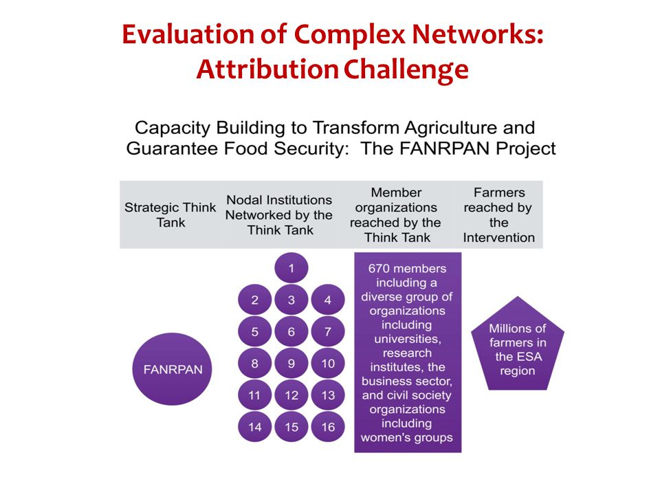 Evaluation of Complex Networks: Attribution Challenge