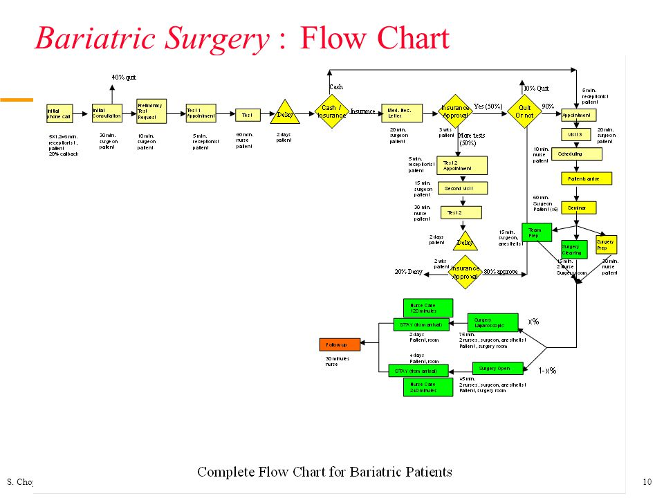 Bariatric Surgery : Flow Chart
