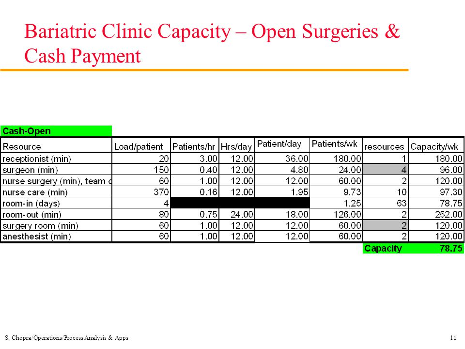 Bariatric Clinic Capacity – Open Surgeries & Cash Payment