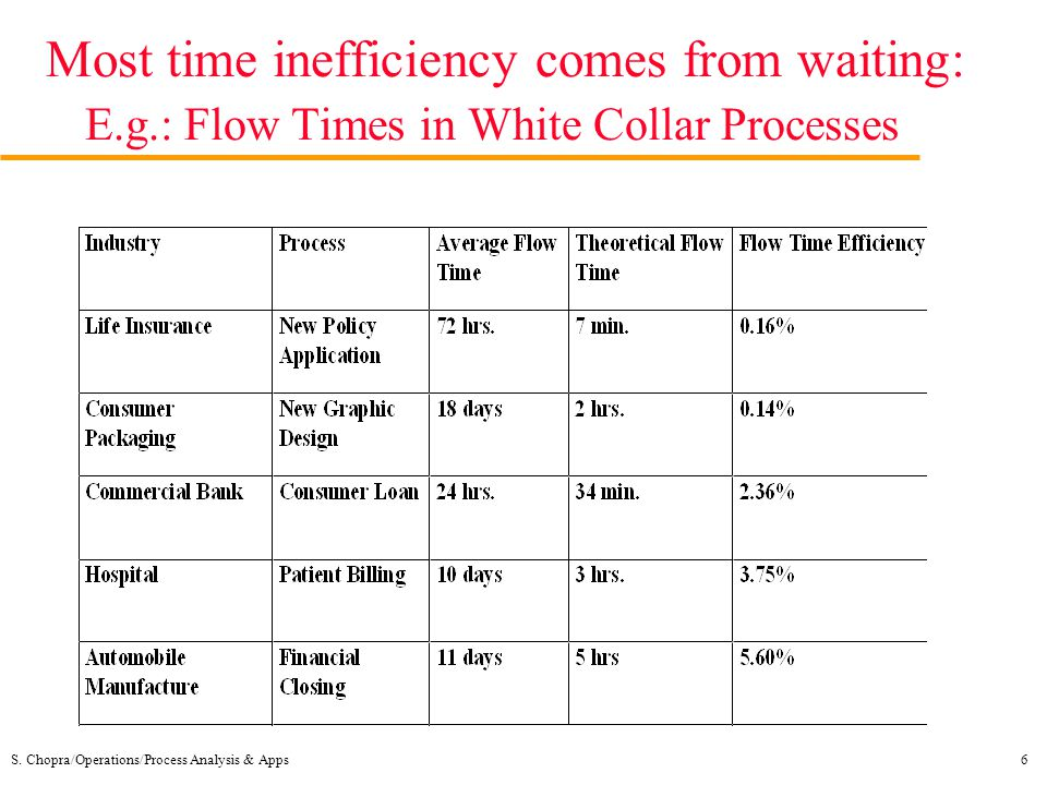 Most time inefficiency comes from waiting: E. g