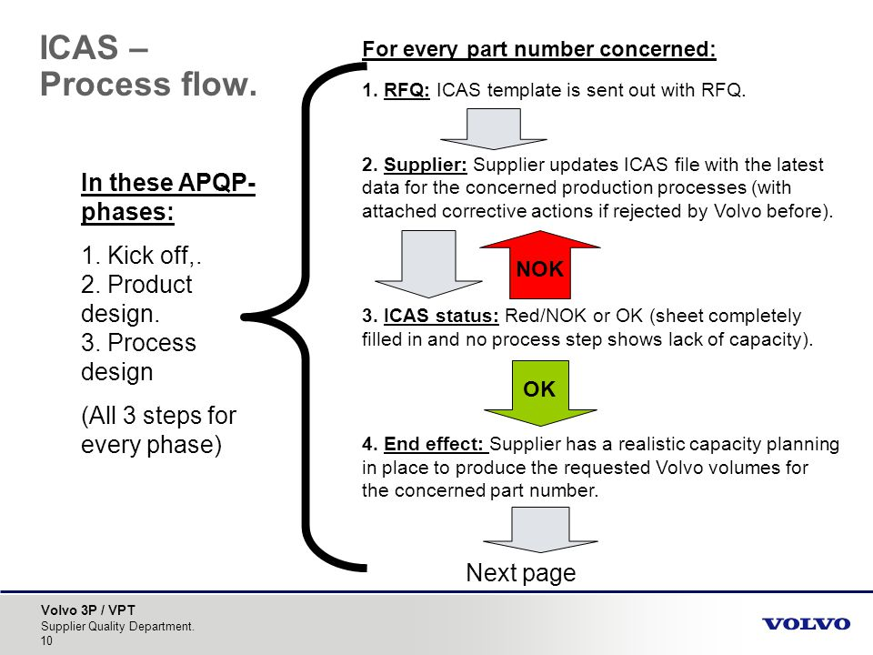 ICAS – Process flow. In these APQP-phases: