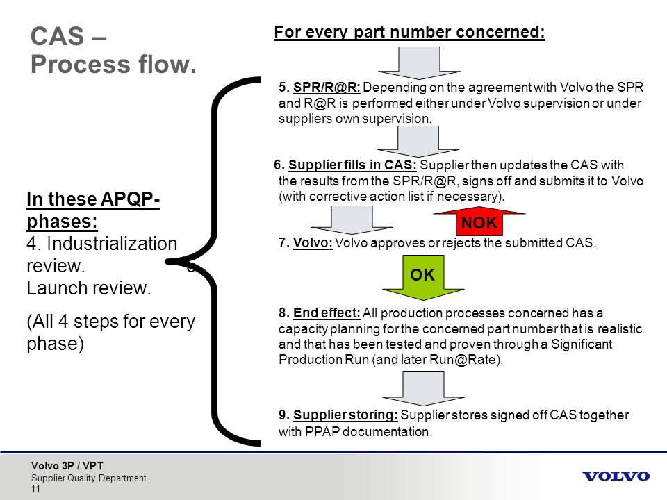 CAS – Process flow. For every part number concerned: