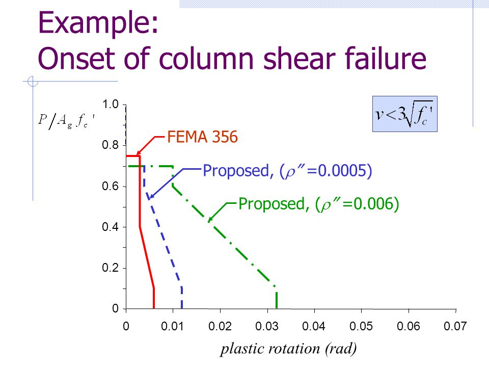 Example: Onset of column shear failure