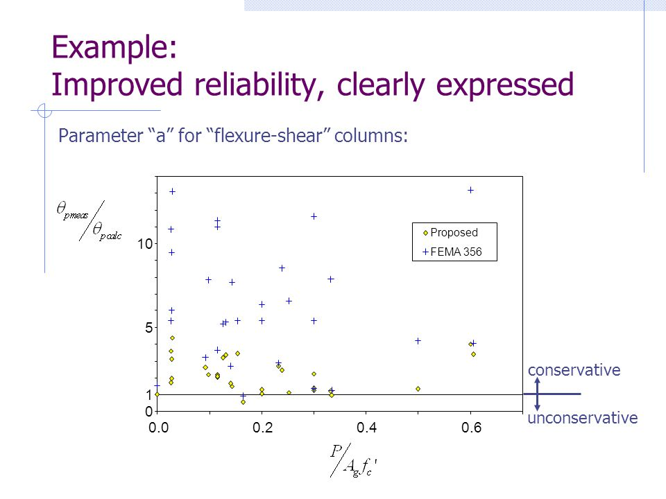 Example: Improved reliability, clearly expressed