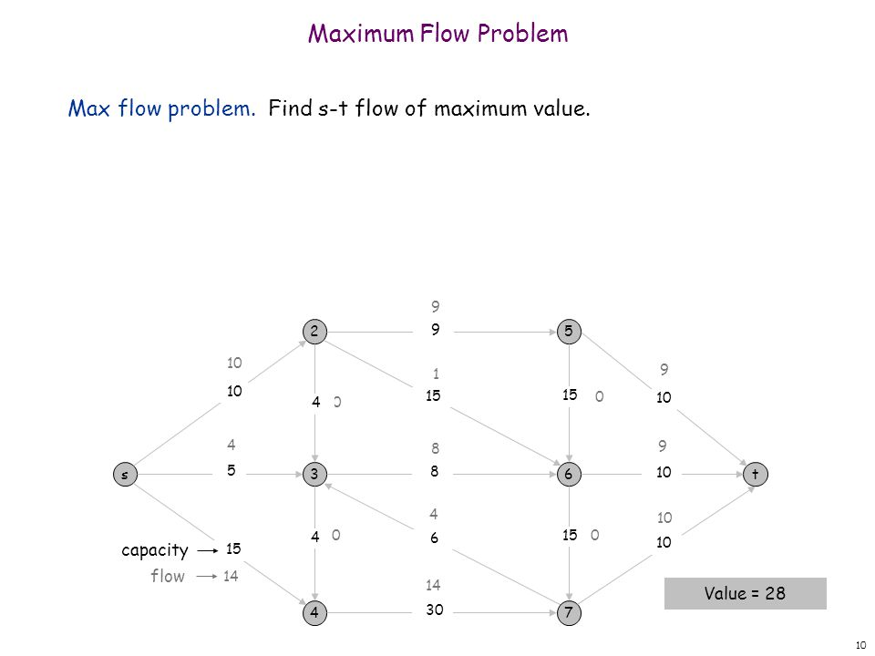 Maximum Flow Problem Max flow problem. Find s-t flow of maximum value.