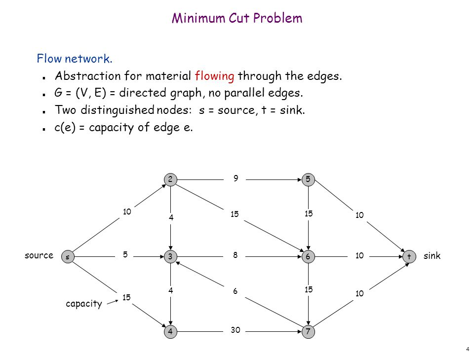 Minimum Cut Problem Flow network.