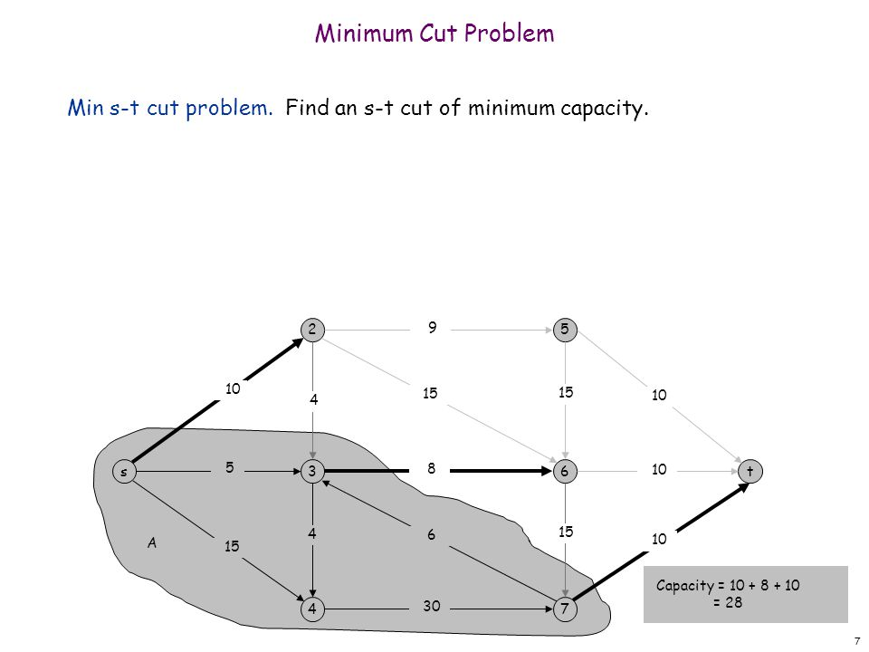 Minimum Cut Problem Min s-t cut problem. Find an s-t cut of minimum capacity. 2. 9. 5. 10. 15.
