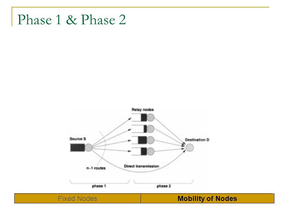Phase 1 & Phase 2 Fixed Nodes Mobility of Nodes