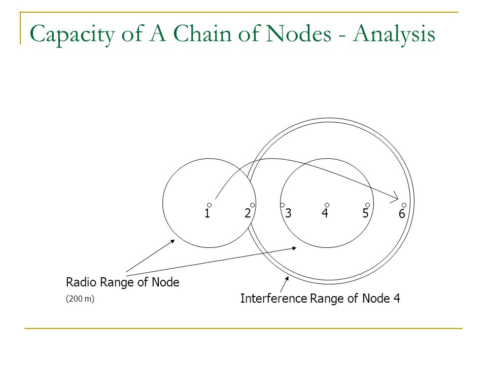 Capacity of A Chain of Nodes - Analysis
