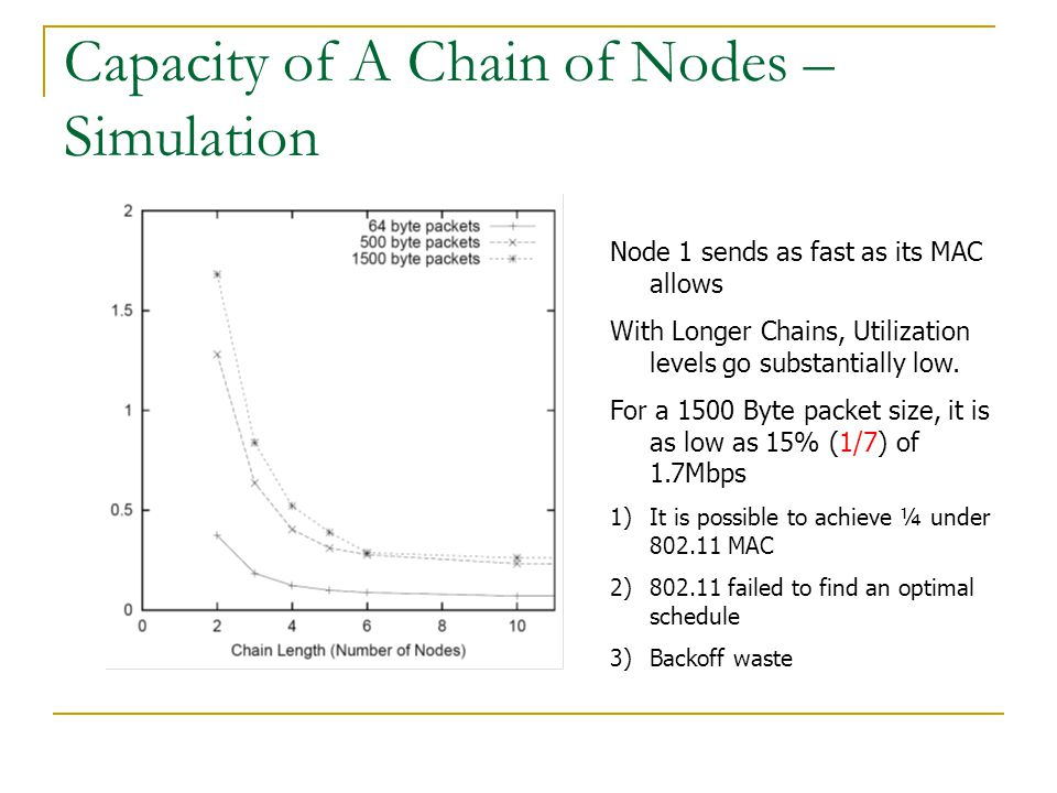 Capacity of A Chain of Nodes – Simulation