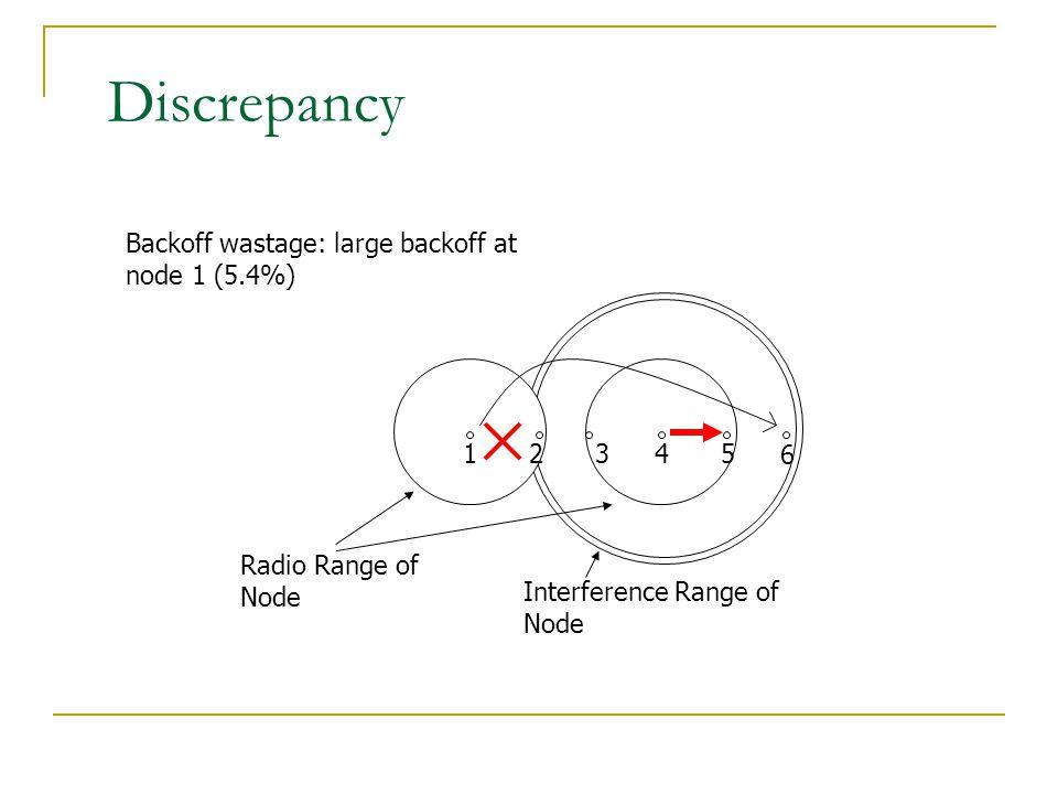 Discrepancy Backoff wastage: large backoff at node 1 (5.4%) 1 2 3 4 6