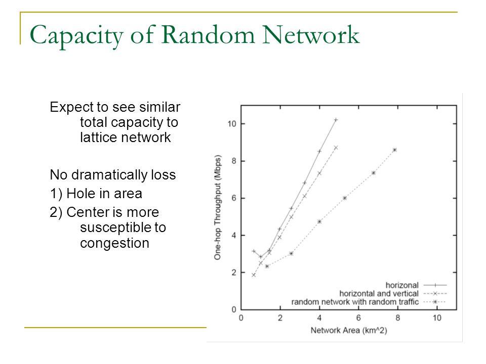 Capacity of Random Network