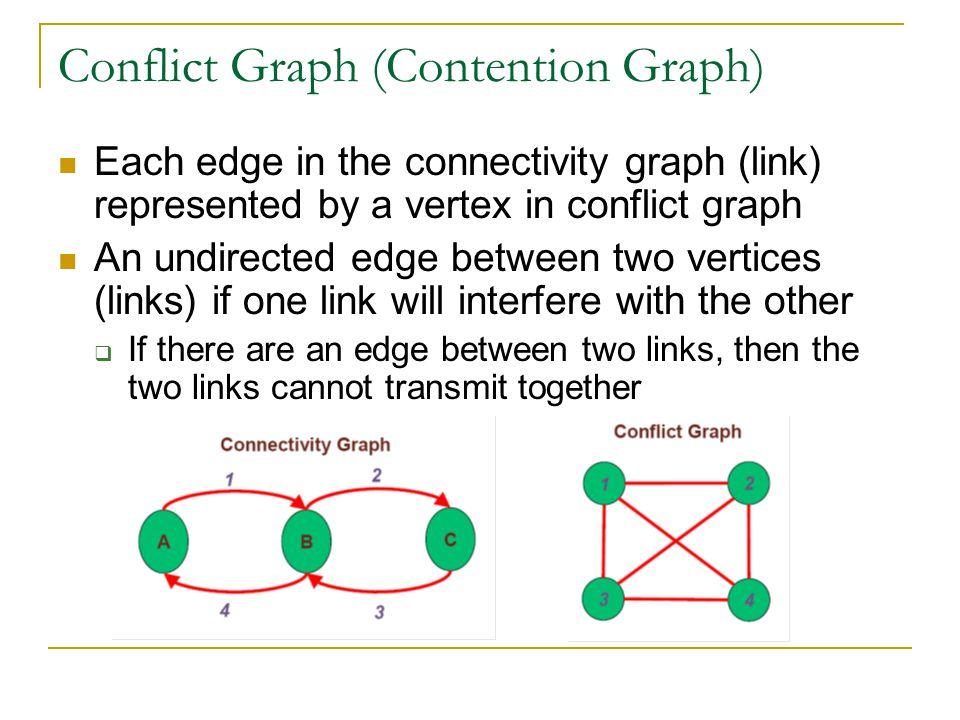 Conflict Graph (Contention Graph)