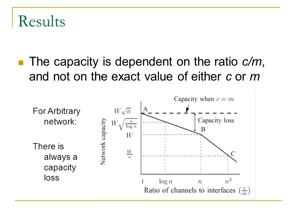Results The capacity is dependent on the ratio c/m, and not on the exact value of either c or m. For Arbitrary network: